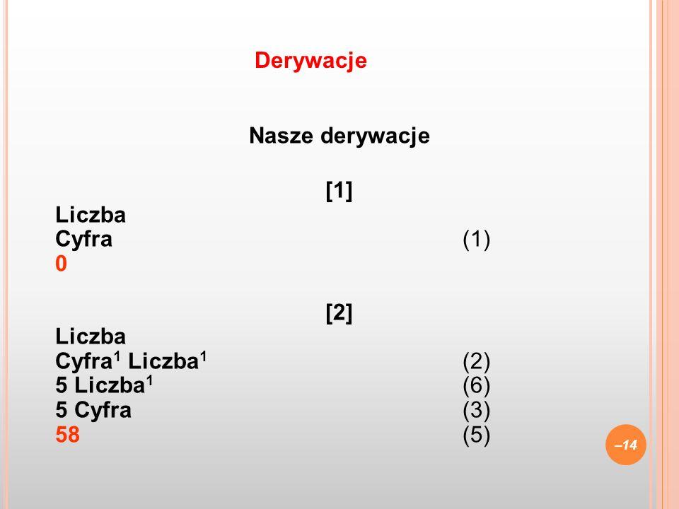 Derywacje Nasze derywacje [1] Liczba Cyfra (1) 0 [2] Cyfra1 Liczba1 (2) 5 Liczba1 (6) 5 Cyfra (3) 58 (5)